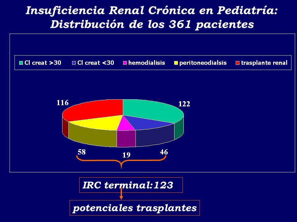Insuficiencia Renal Crónica en Pediatría: Edad al momento del diagnóstIco En el 50% de los casos el diagnóstico es antes de los 5 años