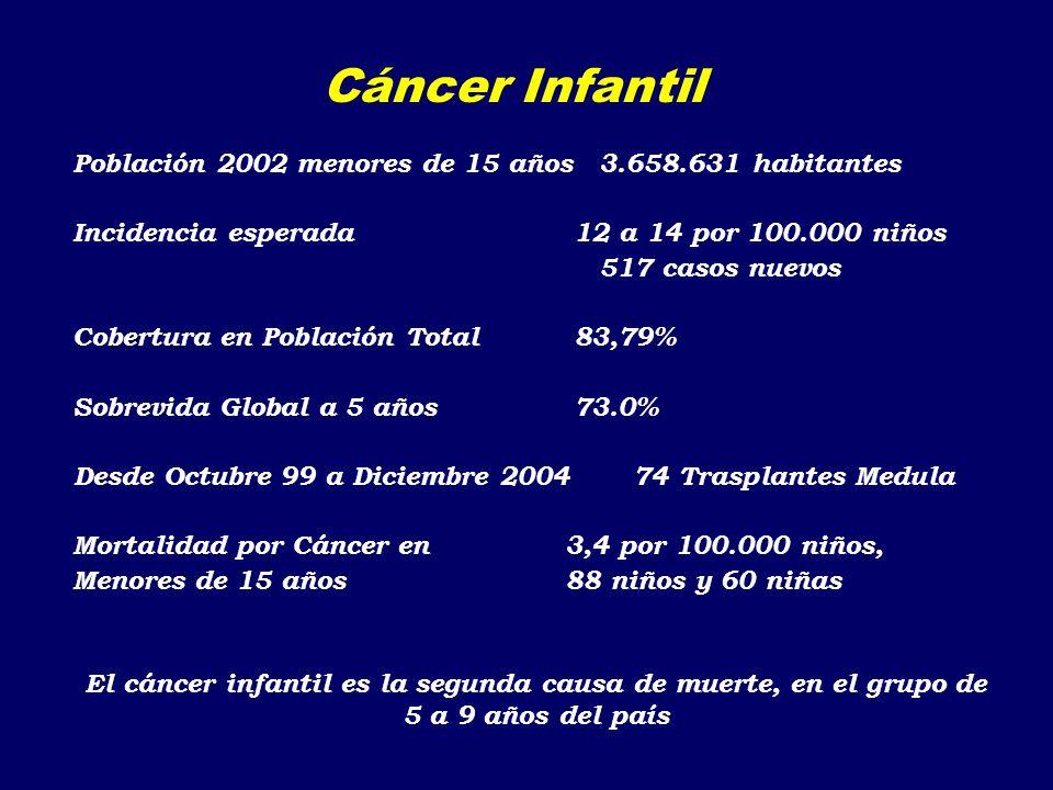Insuficiencia Renal Crónica en Pediatría Encuesta Nacional año 2000 u Pacientes que inicia terapia dialítica año 2000: 31 pacientes – Hemodialisis: 4