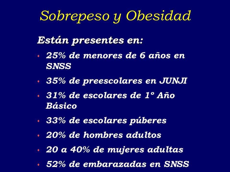 Epidemiología del asma en Chile Prevalencia 10-15% en escolares (ISAAC) Reducción progresiva de asmáticos severos Muy baja tasa de hospitalización Exc