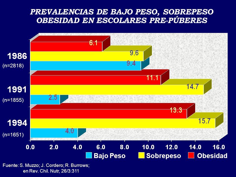 Sobrepeso y Obesidad Están presentes en: s 25% de menores de 6 años en SNSS s 35% de preescolares en JUNJI s 31% de escolares de 1º Año Básico s 33% d