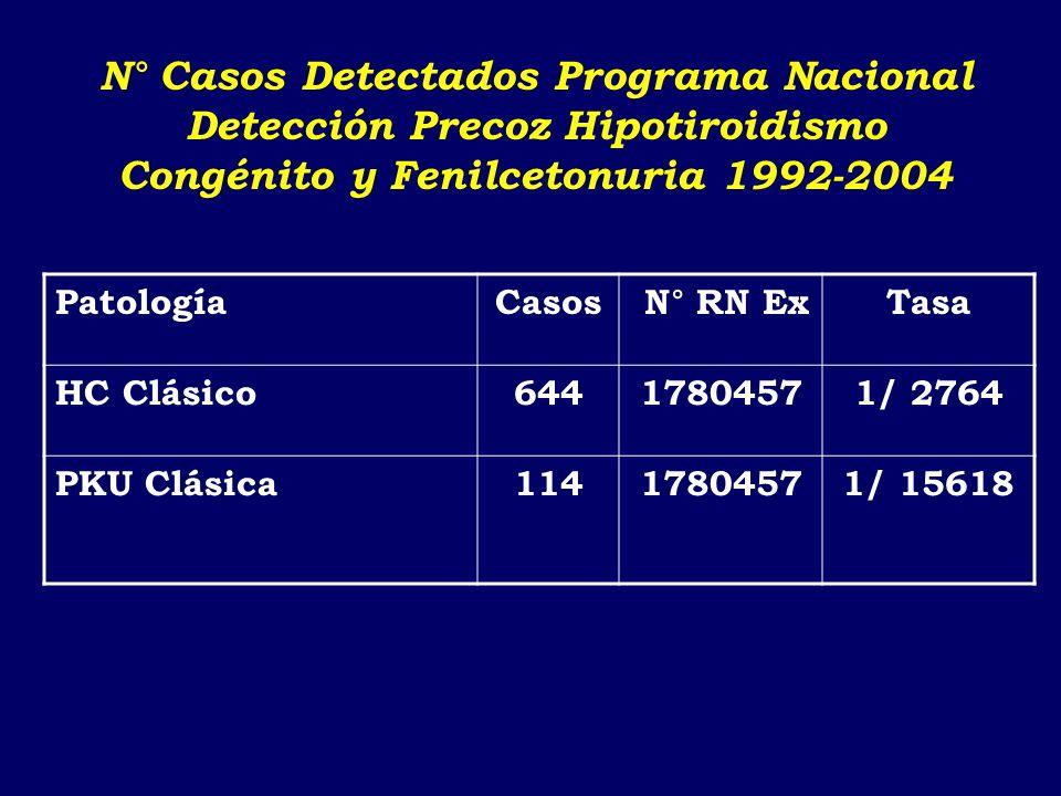 Información al 31 de Septiembre 2003. Excluye 53 niños por pérdida de seguimiento Cifras no consideran aplicación del Protocolo ACTG 076 Instituto de