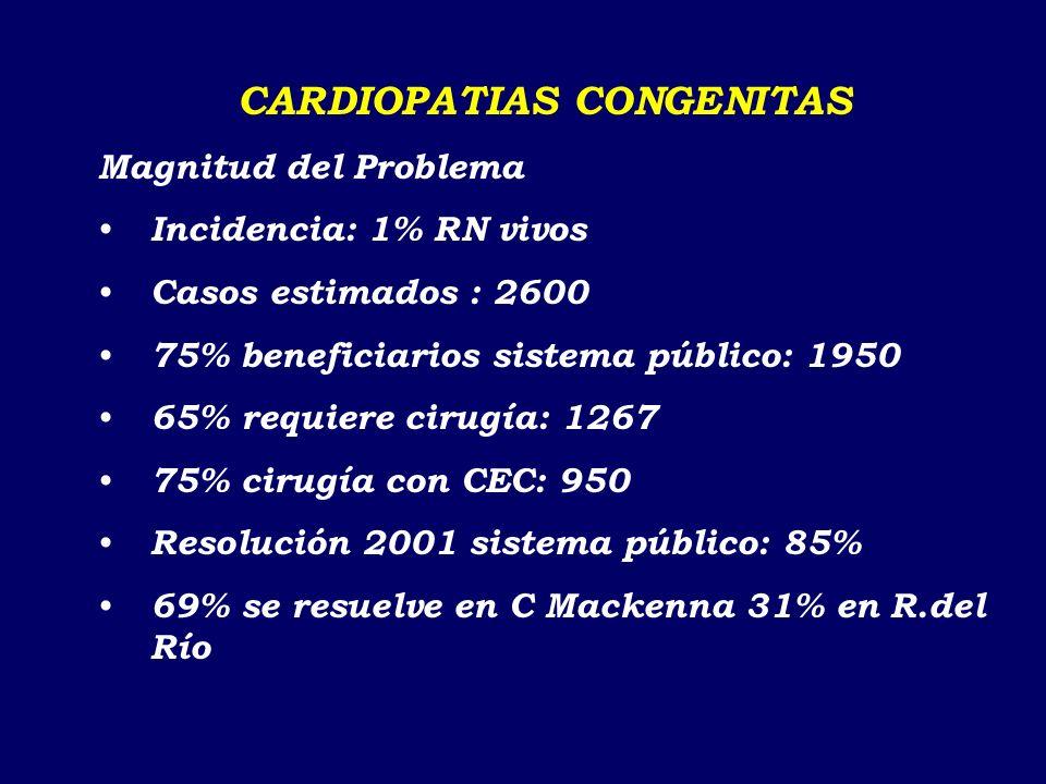 FIBROSIS QUISTICA Existen 215 pacientes catastrados 85% menor de 15 años 58.1% leves, 34.9% moderados, 7% graves 54% en tratamiento en la Región Metro