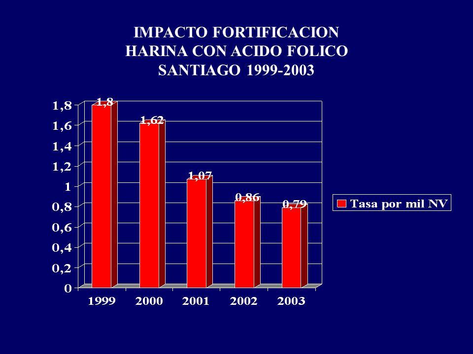 CARDIOPATIAS CONGENITAS Magnitud del Problema Incidencia: 1% RN vivos Casos estimados : 2600 75% beneficiarios sistema público: 1950 65% requiere ciru