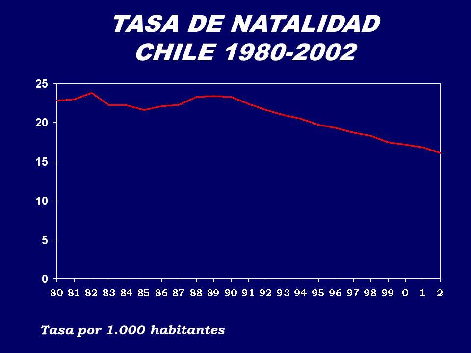 TASA DE NATALIDAD CHILE 1980-2002 Tasa por 1.000 habitantes