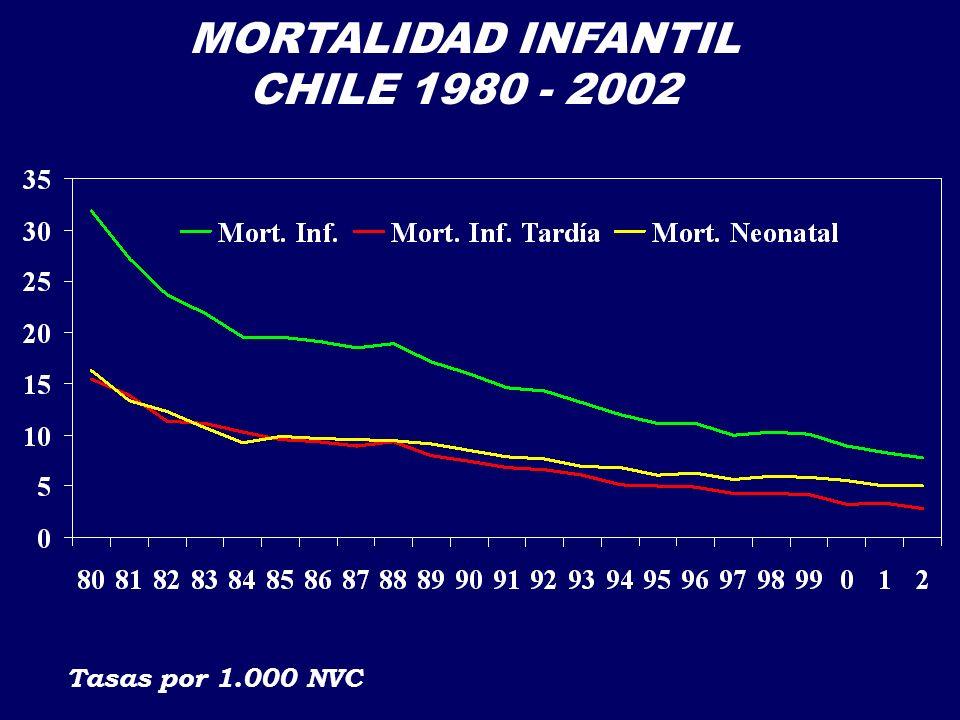 MORTALIDAD INFANTIL CHILE 1980 - 2002 Tasas por 1.000 NVC