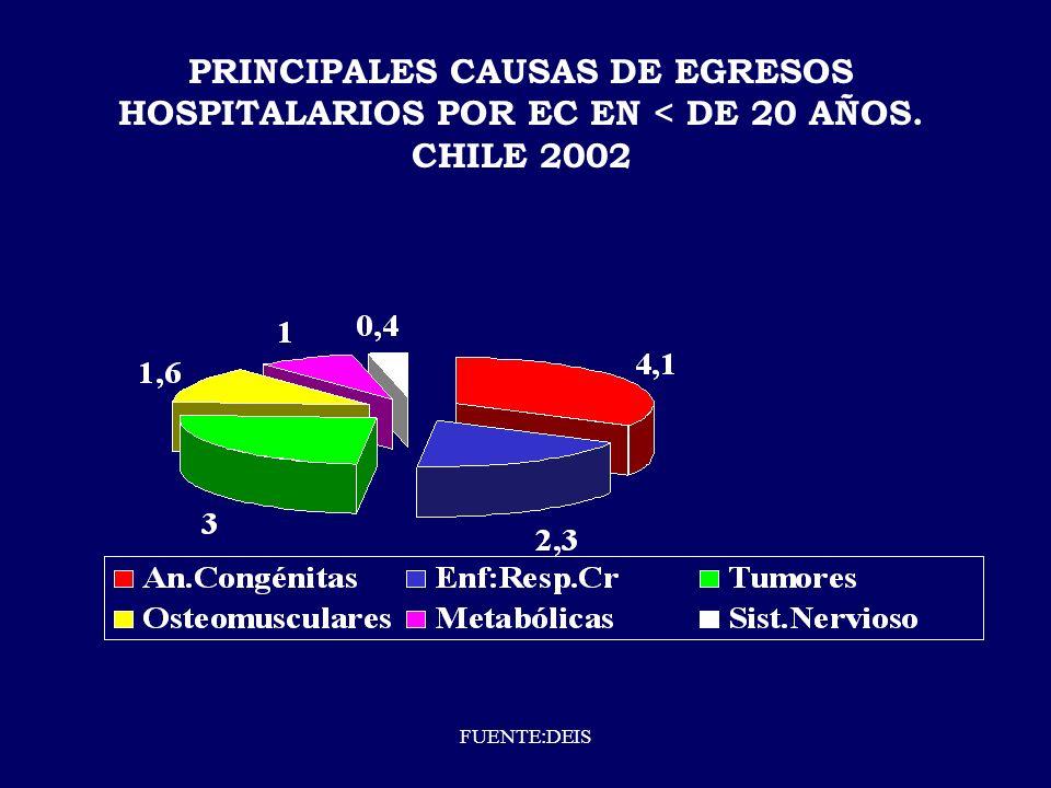 CASOS DIABETES INSULINODEPENDIENTE DISTRIBUCION POR GRUPOS DE EDADES 1995-2000