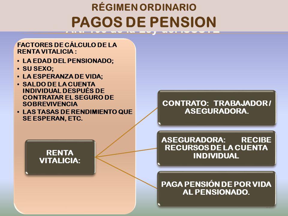 PENSIONISSSTE Art. 103 de la Ley del ISSSTE 15 RÉGIMEN ORDINARIO PAGOS DE PENSION FACTORES DE CÁLCULO DE LA RENTA VITALICIA : LA EDAD DEL PENSIONADO;