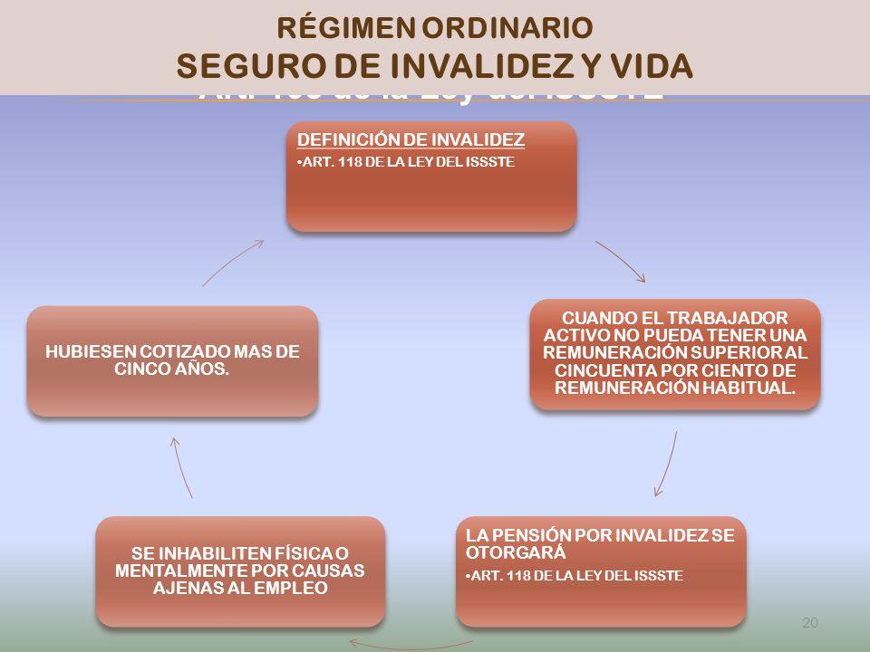 PENSIONISSSTE Art. 103 de la Ley del ISSSTE 20 RÉGIMEN ORDINARIO SEGURO DE INVALIDEZ Y VIDA DEFINICIÓN DE INVALIDEZ ART. 118 DE LA LEY DEL ISSSTE CUAN