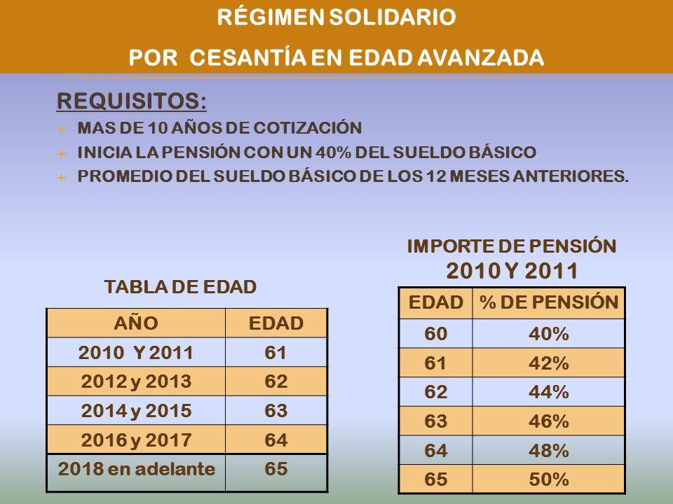 REQUISITOS: MAS DE 10 AÑOS DE COTIZACIÓN INICIA LA PENSIÓN CON UN 40% DEL SUELDO BÁSICO PROMEDIO DEL SUELDO BÁSICO DE LOS 12 MESES ANTERIORES. RÉGIMEN