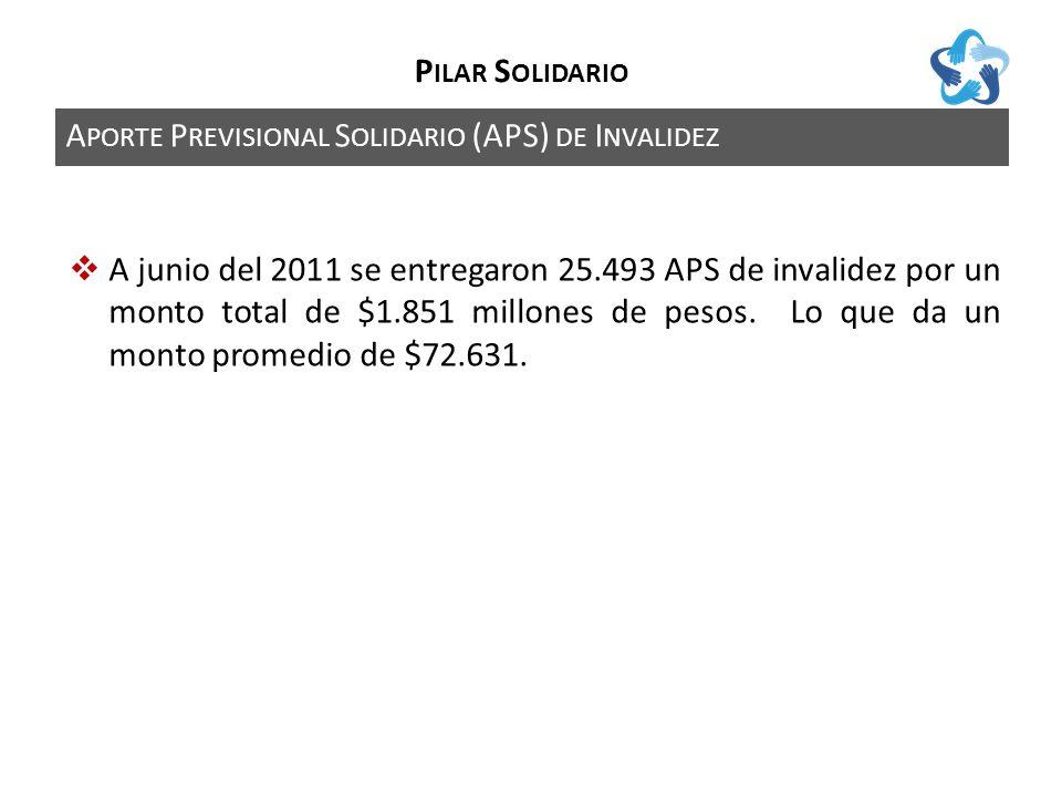 A PORTE P REVISIONAL S OLIDARIO (APS) DE I NVALIDEZ P ILAR S OLIDARIO A junio del 2011 se entregaron 25.493 APS de invalidez por un monto total de $1.