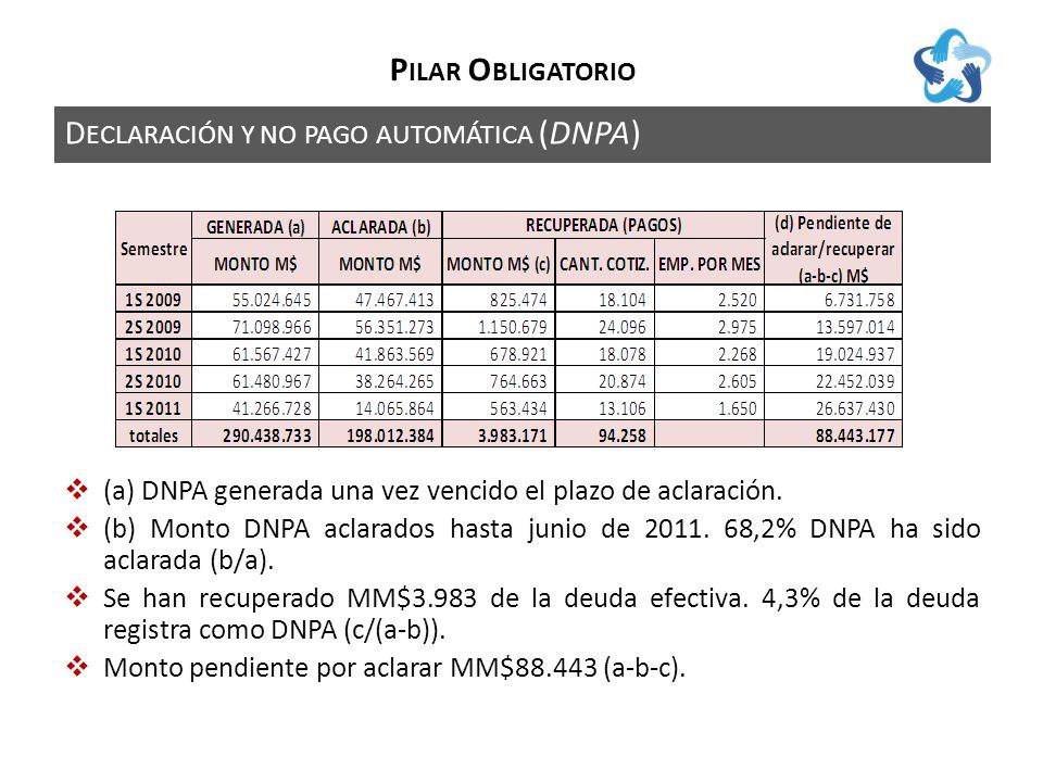 D ECLARACIÓN Y NO PAGO AUTOMÁTICA (DNPA) P ILAR O BLIGATORIO (a) DNPA generada una vez vencido el plazo de aclaración.