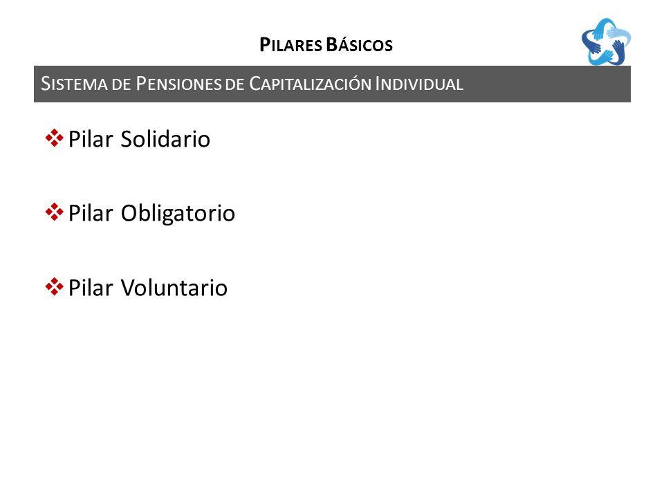 S ISTEMA DE P ENSIONES DE C APITALIZACIÓN I NDIVIDUAL P ILARES B ÁSICOS Pilar Solidario Pilar Obligatorio Pilar Voluntario