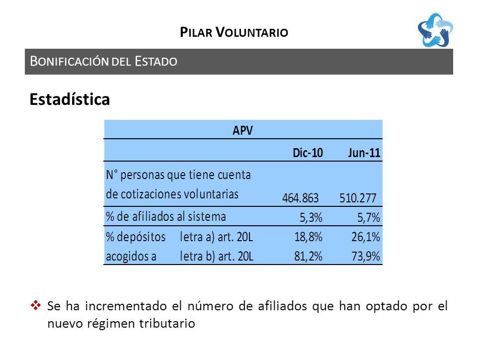B ONIFICACIÓN DEL E STADO P ILAR V OLUNTARIO Estadística Se ha incrementado el número de afiliados que han optado por el nuevo régimen tributario