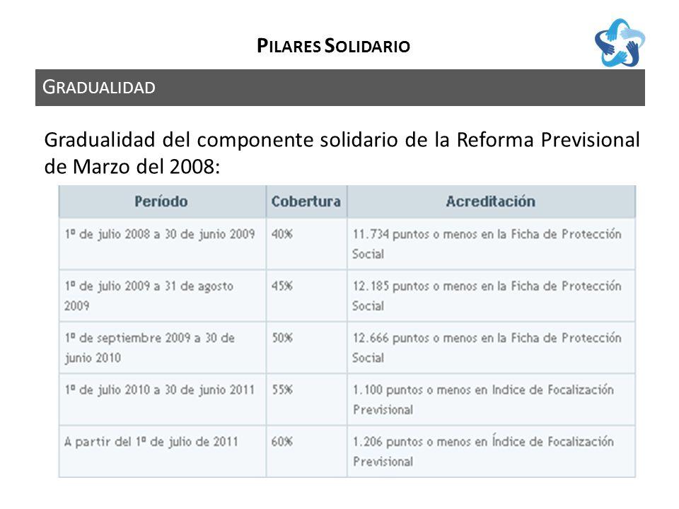 D ESCRIPCIÓN P ILAR S OLIDARIO Los 4 componentes básicos del Pilar Solidario son: Pensión Básica Solidaria (PBS) de Vejez Pensión Básica Solidaria (PBS) de Invalidez Aporte Previsional Solidario (APS) de Vejez Aporte Previsional Solidario (APS) de Invalidez