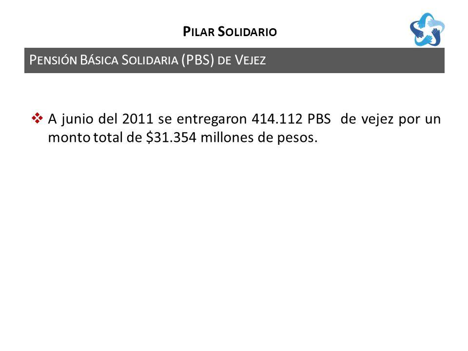 P ENSIÓN B ÁSICA S OLIDARIA (PBS) DE V EJEZ P ILAR S OLIDARIO A junio del 2011 se entregaron 414.112 PBS de vejez por un monto total de $31.354 millones de pesos.