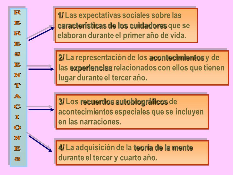 1/ características de los cuidadores 1/ Las expectativas sociales sobre las características de los cuidadores que se elaboran durante el primer año de vida.