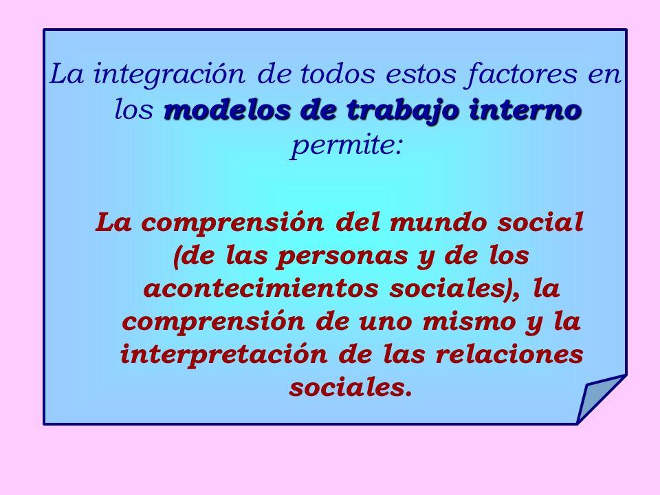 modelos de trabajo interno La integración de todos estos factores en los modelos de trabajo interno permite: La comprensión del mundo social (de las personas y de los acontecimientos sociales), la comprensión de uno mismo y la interpretación de las relaciones sociales.
