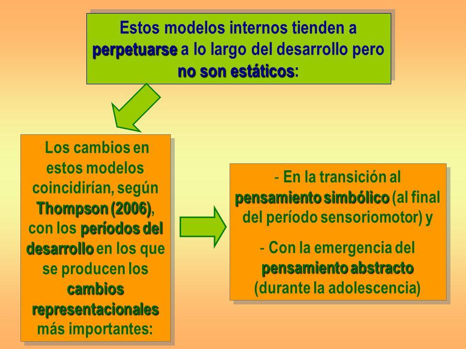 perpetuarse no son estáticos Estos modelos internos tienden a perpetuarse a lo largo del desarrollo pero no son estáticos: pensamiento simbólico - En la transición al pensamiento simbólico (al final del período sensoriomotor) y pensamiento abstracto - Con la emergencia del pensamiento abstracto (durante la adolescencia) pensamiento simbólico - En la transición al pensamiento simbólico (al final del período sensoriomotor) y pensamiento abstracto - Con la emergencia del pensamiento abstracto (durante la adolescencia) Thompson (2006) períodos del desarrollo cambios representacionales Los cambios en estos modelos coincidirían, según Thompson (2006), con los períodos del desarrollo en los que se producen los cambios representacionales más importantes: