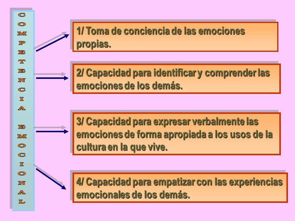 1/ Toma de conciencia de las emociones propias. 2/ Capacidad para identificar y comprender las emociones de los demás. 3/ Capacidad para expresar verb
