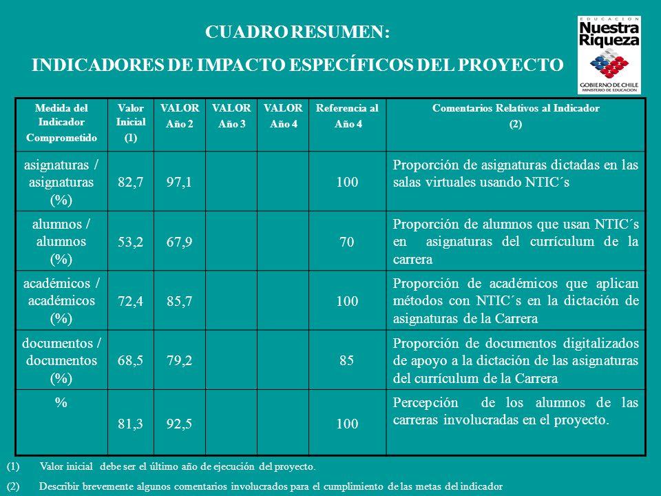 Medida del Indicador Comprometido Valor Inicial (1) VALOR Año 2 VALOR Año 3 VALOR Año 4 Referencia al Año 4 Comentarios Relativos al Indicador (2) asignaturas / asignaturas (%) 82,797,1100 Proporción de asignaturas dictadas en las salas virtuales usando NTIC´s alumnos / alumnos (%) 53,267,970 Proporción de alumnos que usan NTIC´s en asignaturas del currículum de la carrera académicos / académicos (%) 72,485,7100 Proporción de académicos que aplican métodos con NTIC´s en la dictación de asignaturas de la Carrera documentos / documentos (%) 68,579,285 Proporción de documentos digitalizados de apoyo a la dictación de las asignaturas del currículum de la Carrera % 81,392,5100 Percepción de los alumnos de las carreras involucradas en el proyecto.