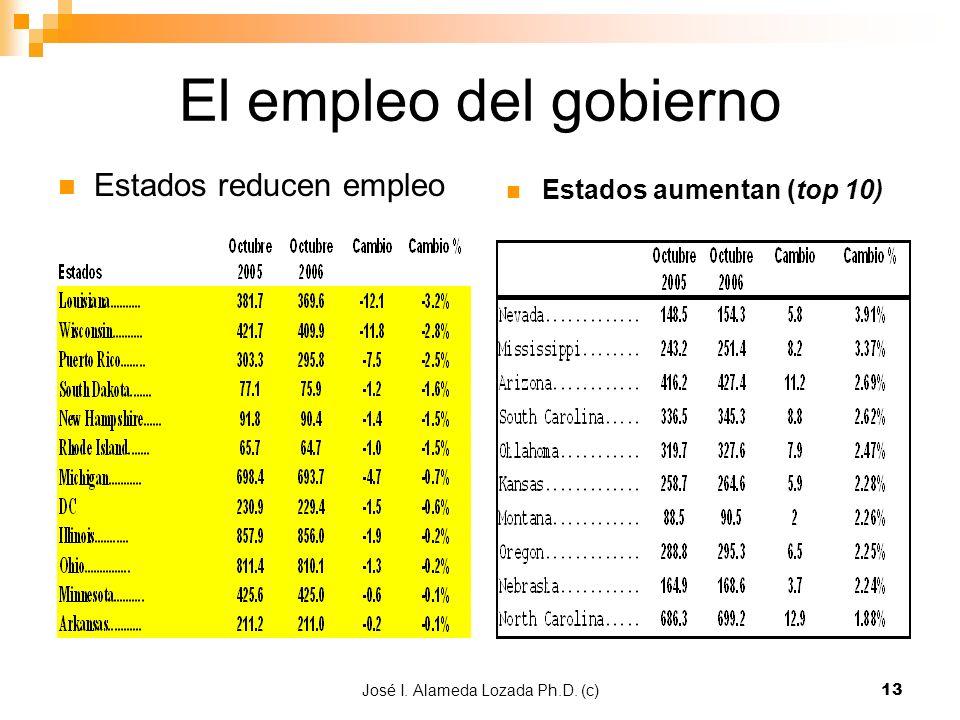 José I. Alameda Lozada Ph.D. (c)13 El empleo del gobierno Estados aumentan (top 10) Estados reducen empleo