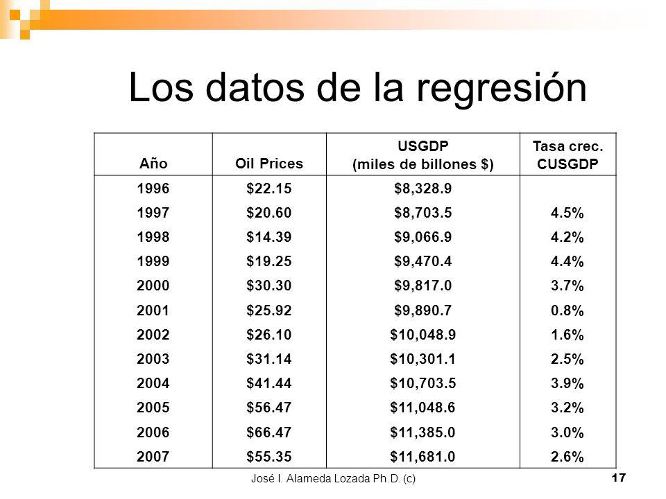 José I. Alameda Lozada Ph.D. (c)17 Los datos de la regresión AñoOil Prices USGDP (miles de billones $) Tasa crec. CUSGDP 1996$22.15$8,328.9 1997$20.60