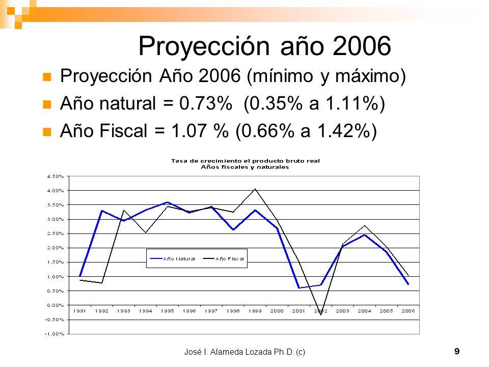 José I. Alameda Lozada Ph.D. (c)9 Proyección año 2006 Proyección Año 2006 (mínimo y máximo) Año natural = 0.73% (0.35% a 1.11%) Año Fiscal = 1.07 % (0