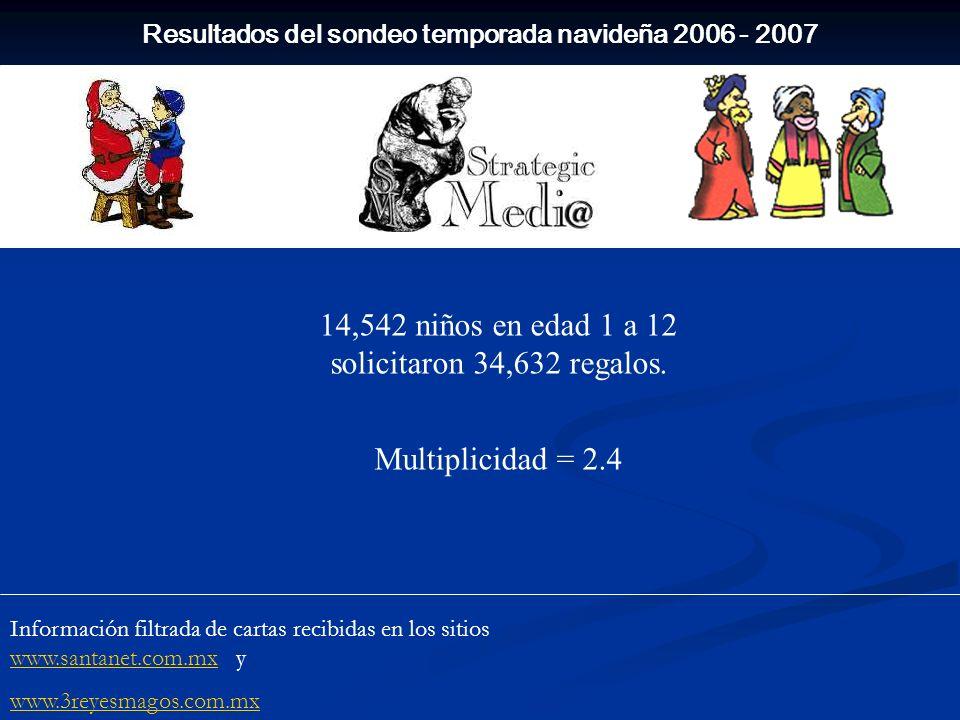 Resultados del sondeo temporada navideña 2006 - 2007 14,542 niños en edad 1 a 12 solicitaron 34,632 regalos. Multiplicidad = 2.4 Información filtrada