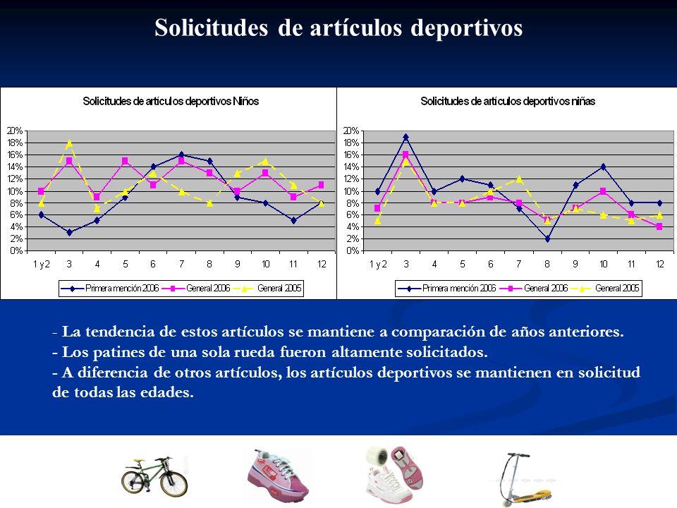 Solicitudes de artículos deportivos - La tendencia de estos artículos se mantiene a comparación de años anteriores.