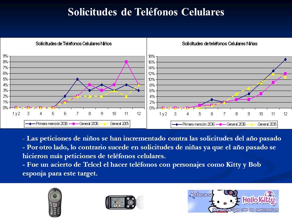 Solicitudes de Teléfonos Celulares - Las peticiones de niños se han incrementado contra las solicitudes del año pasado - Por otro lado, lo contrario sucede en solicitudes de niñas ya que el año pasado se hicieron más peticiones de teléfonos celulares.