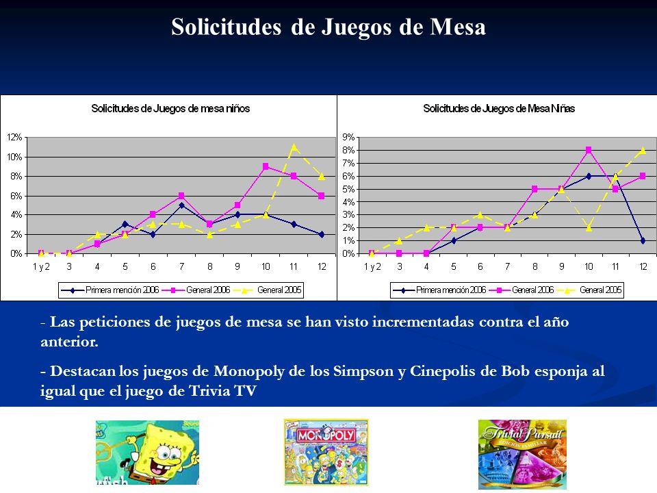 Solicitudes de Juegos de Mesa - Las peticiones de juegos de mesa se han visto incrementadas contra el año anterior. - Destacan los juegos de Monopoly