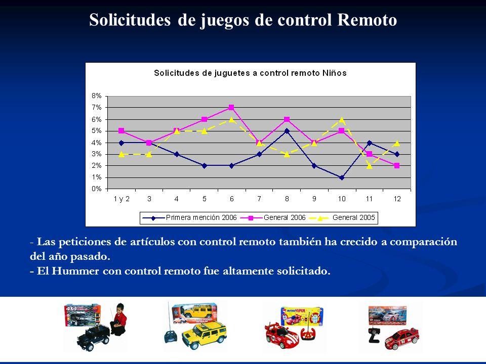 Solicitudes de juegos de control Remoto - Las peticiones de artículos con control remoto también ha crecido a comparación del año pasado. - El Hummer