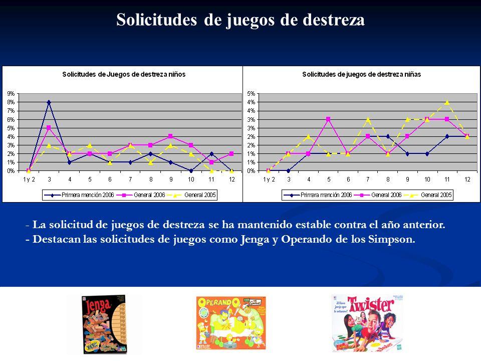 Solicitudes de juegos de destreza - La solicitud de juegos de destreza se ha mantenido estable contra el año anterior. - Destacan las solicitudes de j