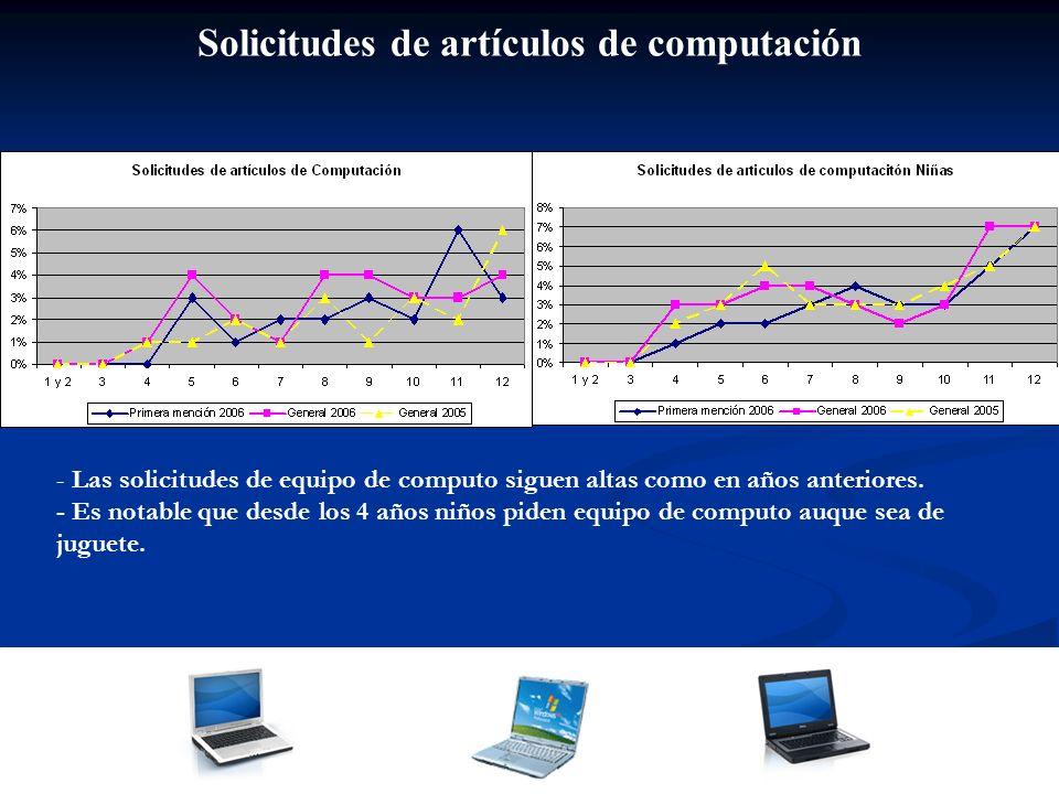 Solicitudes de artículos de computación - Las solicitudes de equipo de computo siguen altas como en años anteriores. - Es notable que desde los 4 años