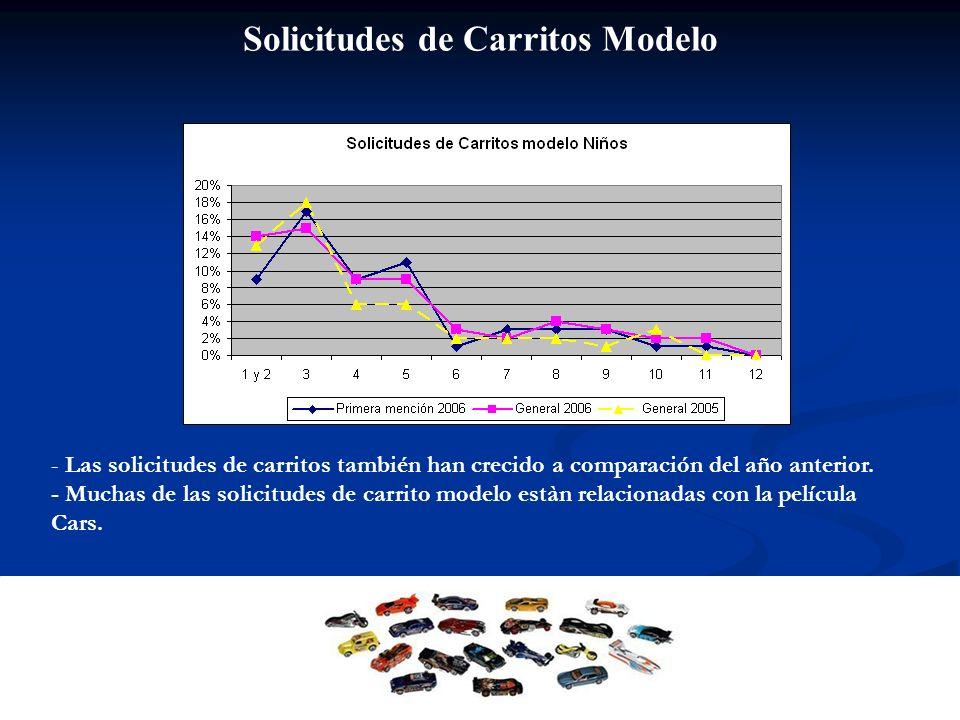 Solicitudes de Carritos Modelo - Las solicitudes de carritos también han crecido a comparación del año anterior. - Muchas de las solicitudes de carrit
