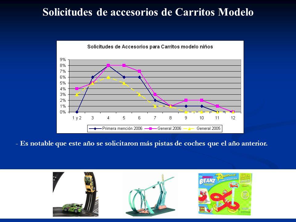 Solicitudes de accesorios de Carritos Modelo - Es notable que este año se solicitaron más pistas de coches que el año anterior.