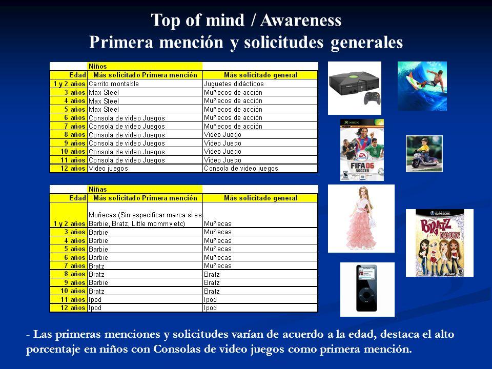 Top of mind / Awareness Primera mención y solicitudes generales - Las primeras menciones y solicitudes varían de acuerdo a la edad, destaca el alto porcentaje en niños con Consolas de video juegos como primera mención.