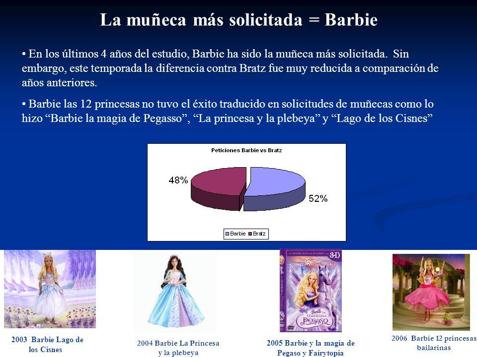 En los últimos 4 años del estudio, Barbie ha sido la muñeca más solicitada. Sin embargo, este temporada la diferencia contra Bratz fue muy reducida a