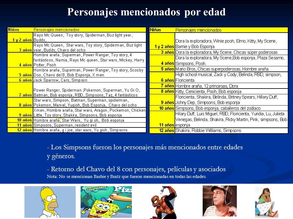 Personajes mencionados por edad - Los Simpsons fueron los personajes más mencionados entre edades y géneros. - Retorno del Chavo del 8 con personajes,