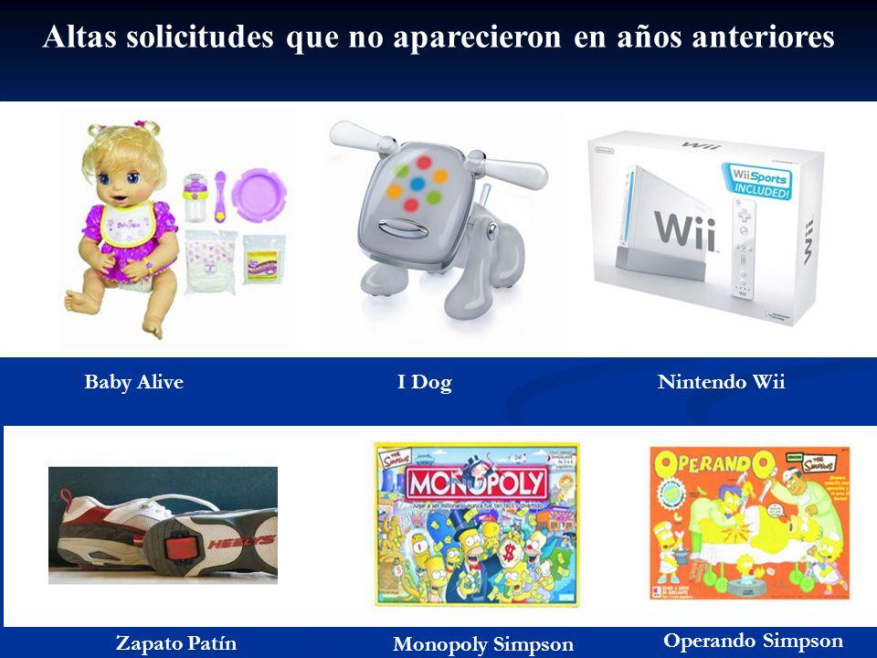Altas solicitudes que no aparecieron en años anteriores Baby AliveI DogNintendo Wii Zapato Patín Monopoly Simpson Operando Simpson
