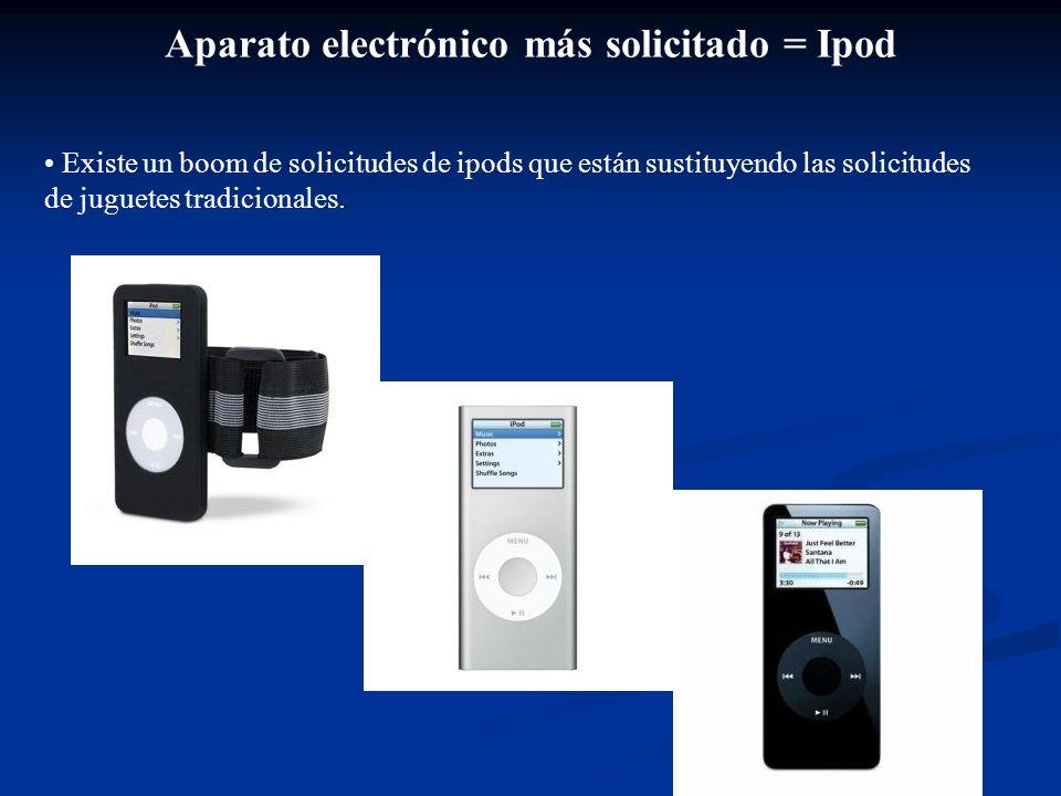 Aparato electrónico más solicitado = Ipod Existe un boom de solicitudes de ipods que están sustituyendo las solicitudes de juguetes tradicionales.