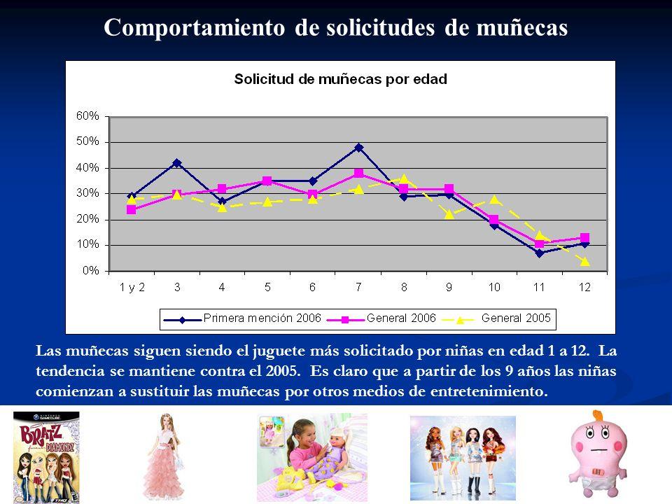 Comportamiento de solicitudes de muñecas (Continuación) Las niñas de 1 a 6 años prefieren las muñecas Barbie, a partir de los 7 años prefieren la muñeca Bratz.