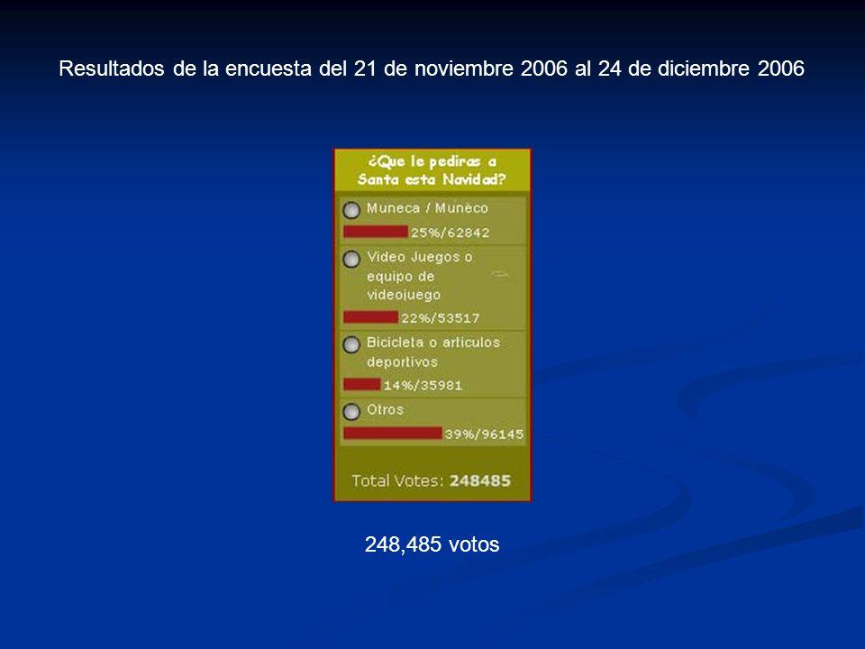 Resultados de la encuesta del 21 de noviembre 2006 al 24 de diciembre 2006 248,485 votos