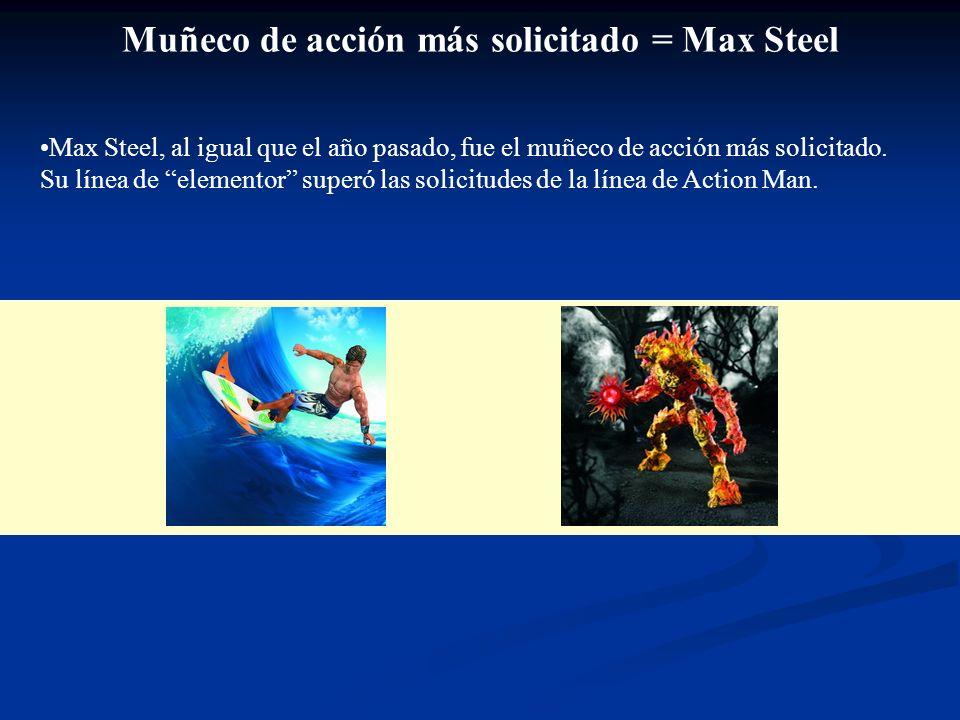 Muñeco de acción más solicitado = Max Steel Max Steel, al igual que el año pasado, fue el muñeco de acción más solicitado.