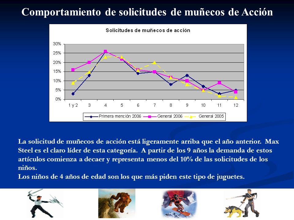 Comportamiento de solicitudes de muñecos de Acción La solicitud de muñecos de acción está ligeramente arriba que el año anterior.