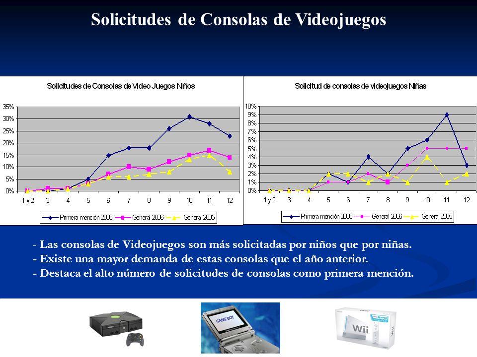 Solicitudes de Consolas de Videojuegos - Las consolas de Videojuegos son más solicitadas por niños que por niñas. - Existe una mayor demanda de estas