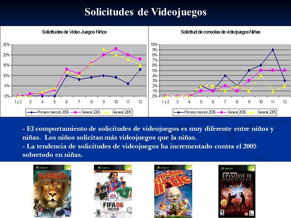 Solicitudes de Videojuegos - El comportamiento de solicitudes de videojuegos es muy diferente entre niños y niñas. Los niños solicitan más videojuegos