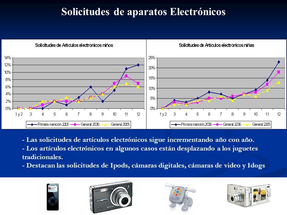 Solicitudes de aparatos Electrónicos - Las solicitudes de artículos electrónicos sigue incrementando año con año.