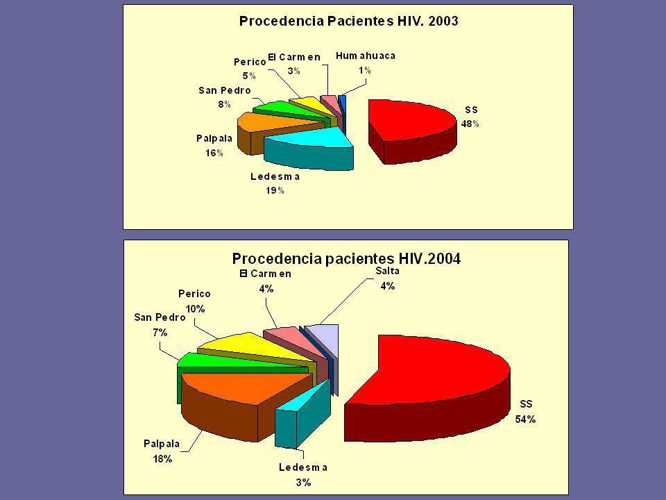 HIV y trasmisión sexual El 20% de las parejas que se asisten en nuestro servicio tienen su cónyuge infectado por virus HIV.
