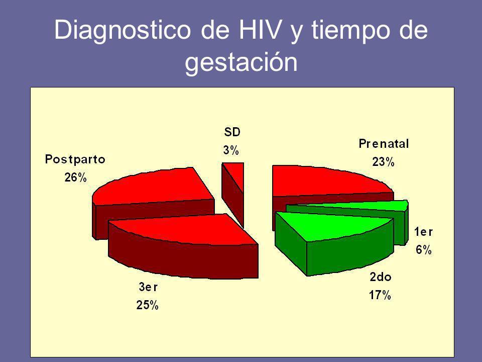 Diagnostico de HIV y tiempo de gestación